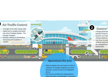 Infographic: Landing multiple changes in a complex environment. The role of Control Tower and Air Traffic Control