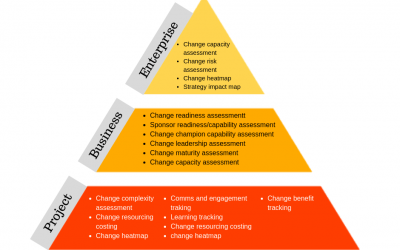 Change Management Measures Diagram