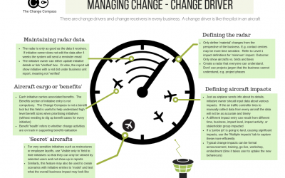 Managing change as a change driver – Infographic