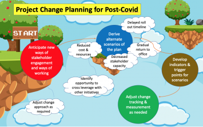 Project change planning for post-Covid