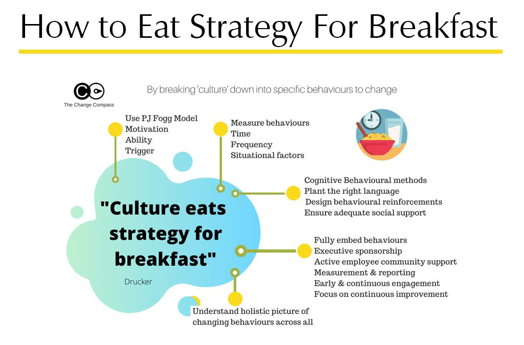 How to eat strategy for breakfast