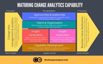 How to build change analytics capability