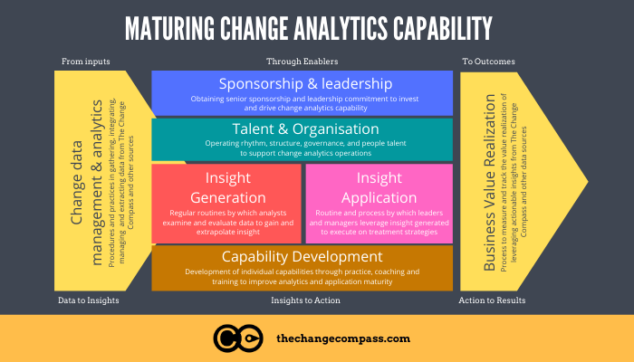 How to build change analytics capability